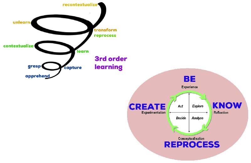 3rd-Order-Unity-Schema