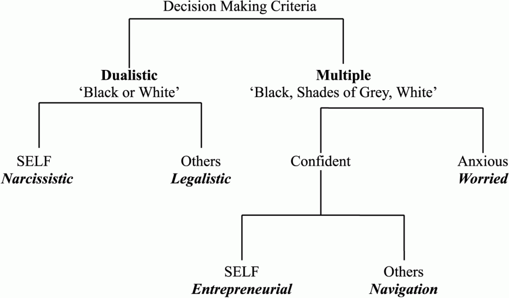 Dualistic-Monistic