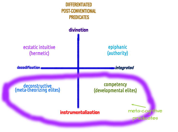 Poct-Conventional-Predicates