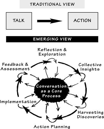 bohm-dialog-schema