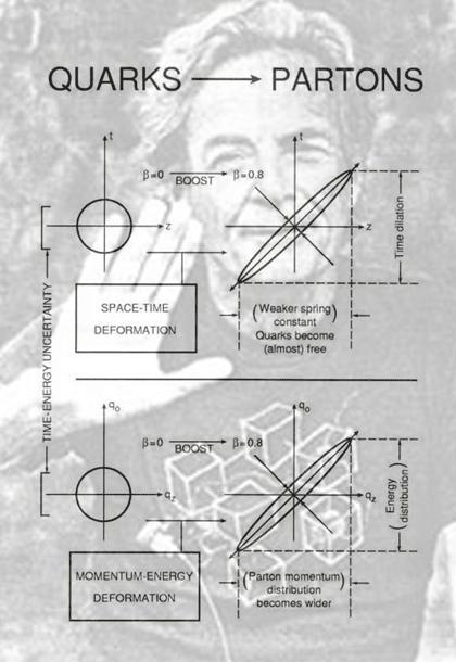 feynman-parton