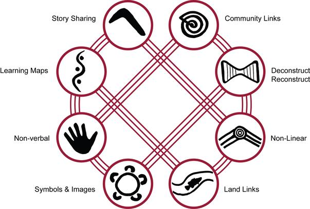 8 Ways of Aboriginal Learning